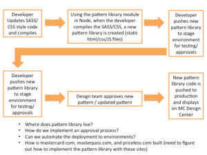 Mastercard Pattern Library Process Flow